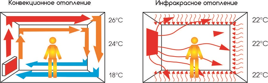 конвектор радиатор или инфракрасный
